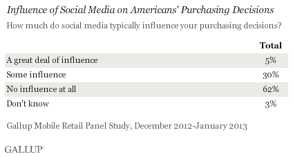 Influence of Social Media On Americans Purchasing Decisions